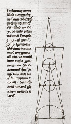 Herman smatra da se relativne udaljenosti do Sunca i Mjeseca mogu odrediti pomoću pomrčina.