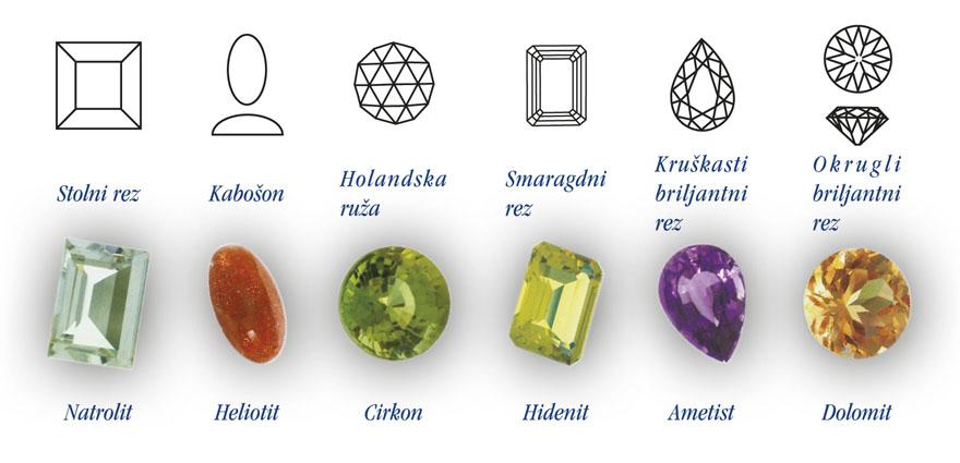 BRUŠENJE DRAGULJA - Većina dragog kamenja, kada se izvadi iz stijene, izgleda neugledno. Da bi se ukazali u svojoj punoj ljepoti, potrebno ih je rezati, brusiti i polirati, ističući njihova prirodna svojstva. Umjetnost brušenja dragulja ima dugu povijest, a svaki stil ima svoje ime. Danas je najcjenjeniji briljantni rez zato što maksimalno izražava lom svjetlosti i vatru bezbojnih dragulja.