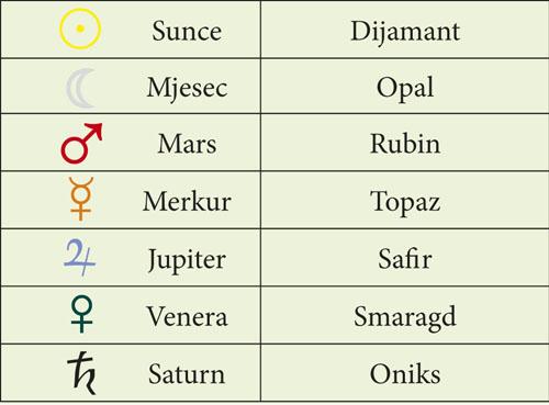 dragulji i zvijezde