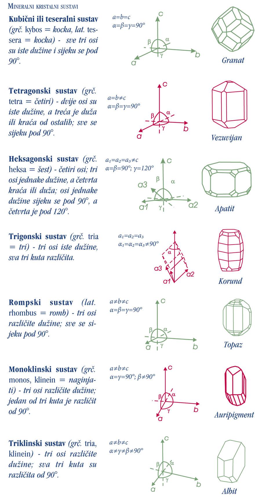 mineralni kristalni sustavi
