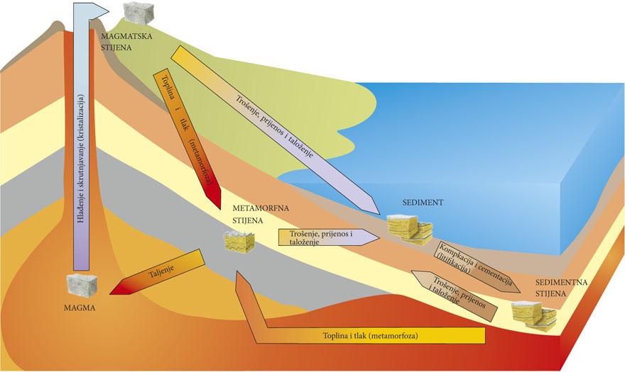 mineralni kruzni tok