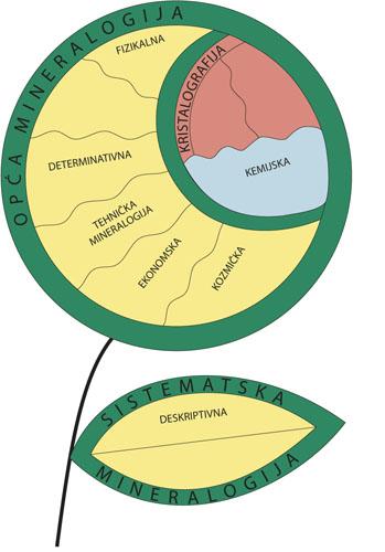 opca mineralogija