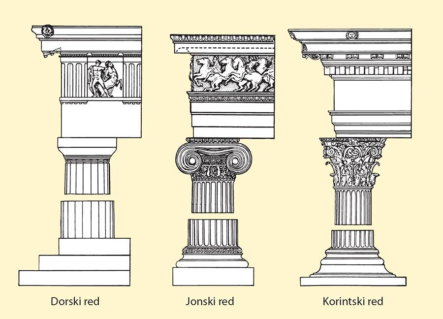Dorski, Jonski i Korintski red