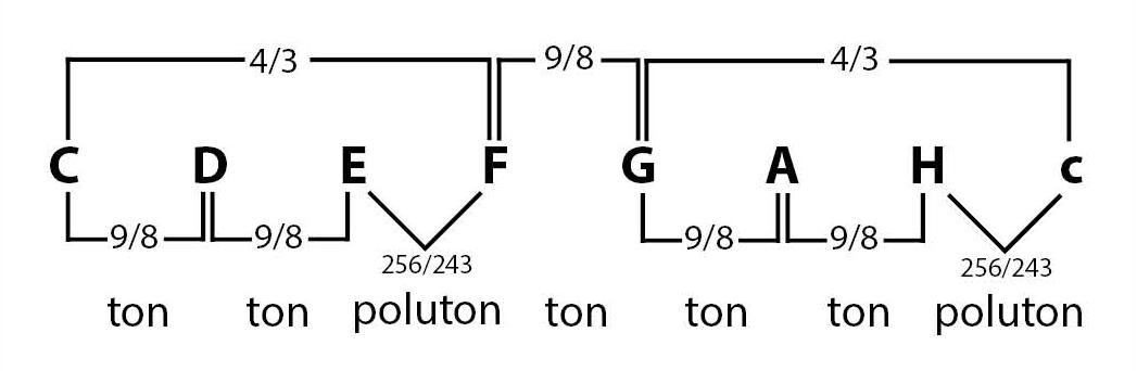 omjer međusobnih intervala