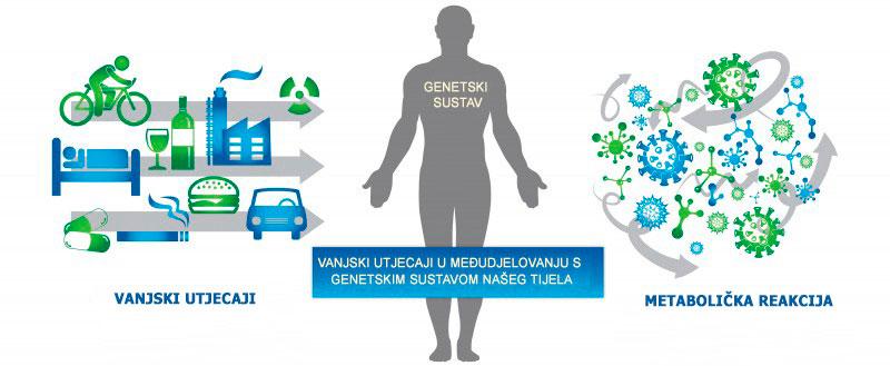 Epigenetika-utjecaj-na-covjeka