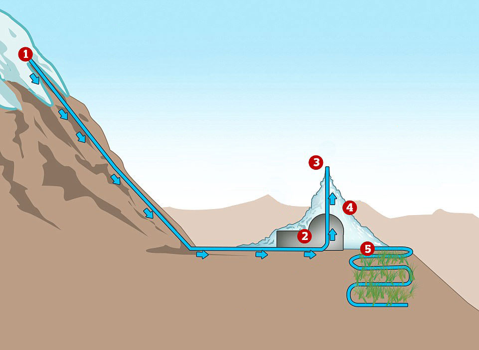 Sonam-Wangchuk-ice-stupa-tehnika