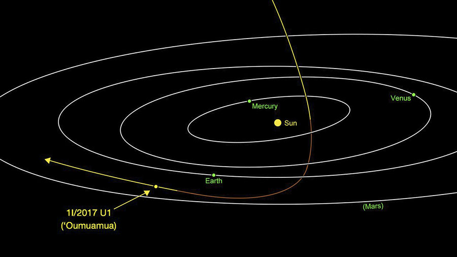 velika-otkrica-putanja-Oumuamua